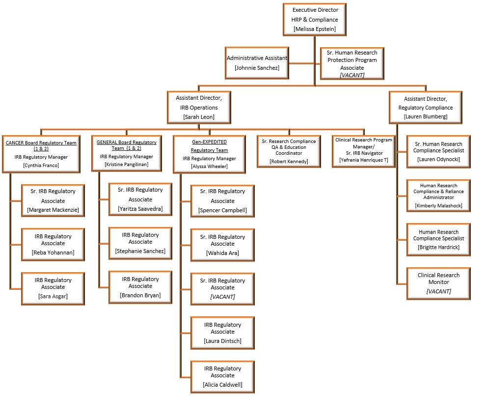 Human Research Compliance Organizational Structure