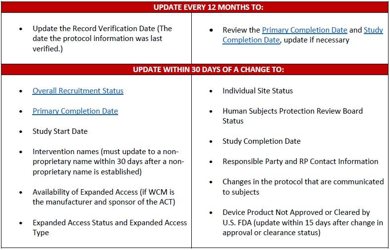 When to Update Your ClinicalTrials.gov Record